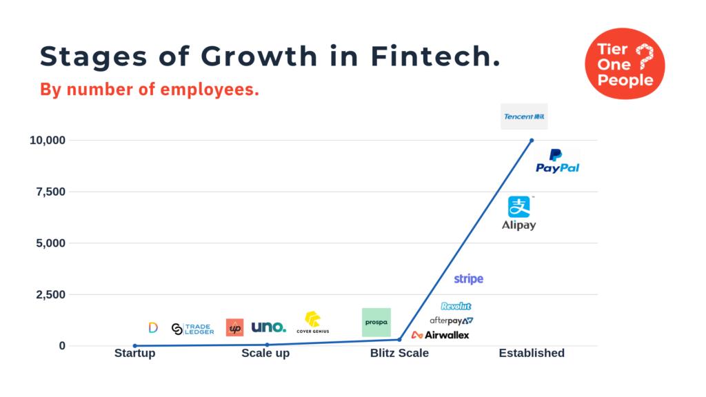 Fintech Startup Hiring Tips