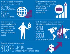 Fintech Investment Figures 2018